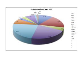 Juniorwahl Ergebnisse 2021