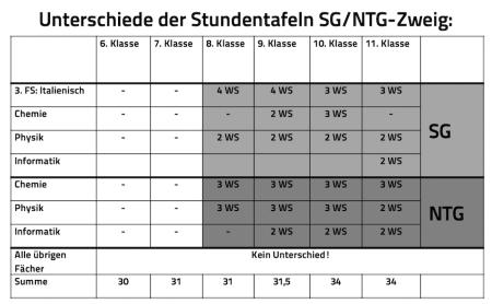 Schulzweige Stundentafel 120   1
