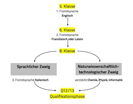Schulzweige 120   1